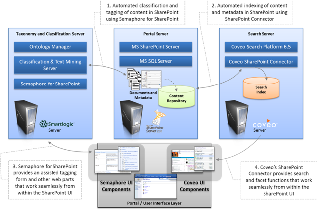 Exhibit illustrating the content enrichment and search enhancement solution.