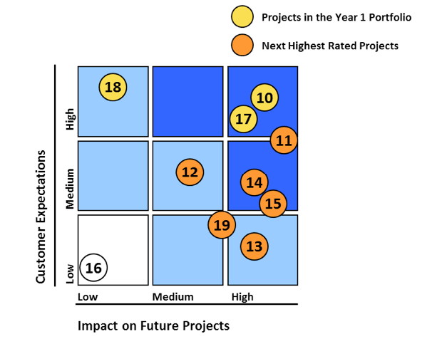 The project evaluation and selection grid is used for project prioritization and selection.